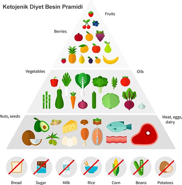 ketojenik-diyet-listesi-beslenme-programi Ketojenik Diyet Nedir ve Nasıl Yapılır & Ketojenik Diyet Listesi Örneği